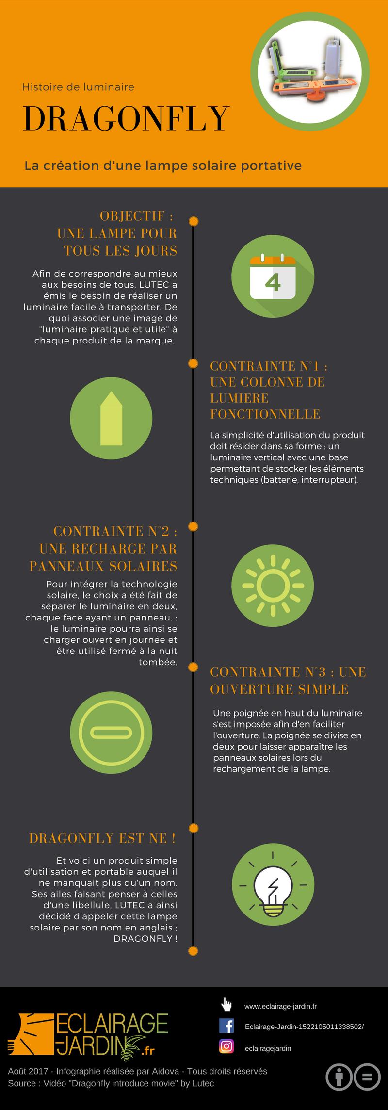 Infographie : histoire de luminaire DRAGONFLY, lampe solaire portative